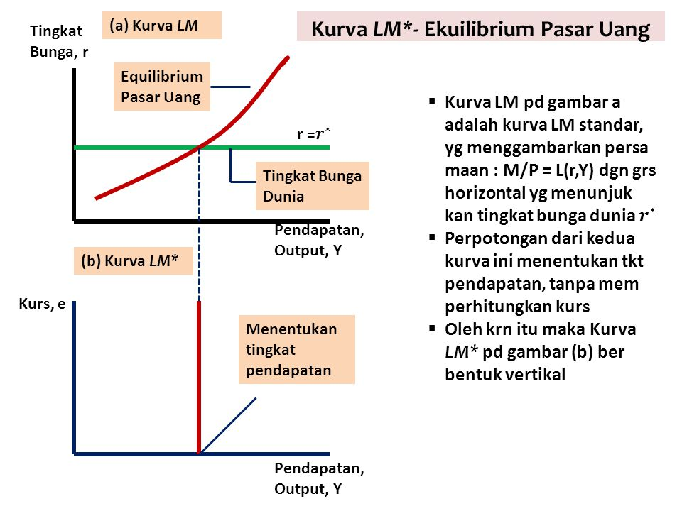 Kurva LM*- Ekuilibrium Pasar Uang Pendapatan, Output, Y Kurs, e Tingkat Bunga, r Equilibrium Pasar Uang Tingkat Bunga Dunia Menentukan tingkat pendapa
