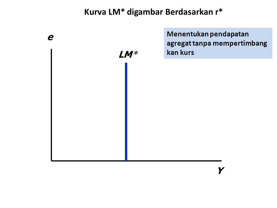 Y e LM* Kurva LM* digambar Berdasarkan r* Menentukan pendapatan agregat tanpa mempertimbang kan kurs