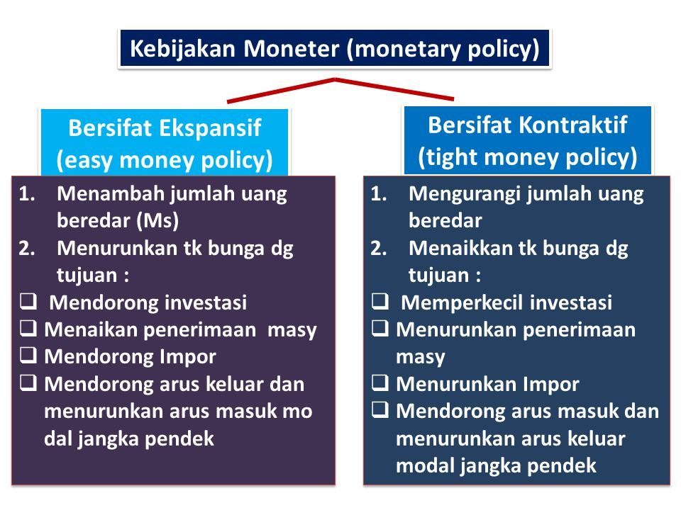 Kebijakan Moneter (monetary policy) Bersifat Ekspansif (easy money policy) Bersifat Kontraktif (tight money policy) 1.Menambah jumlah uang beredar (Ms