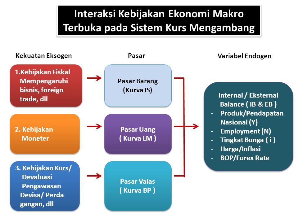 Interaksi Kebijakan Ekonomi Makro Terbuka pada Sistem Kurs Mengambang 1.Kebijakan Fiskal Mempengaruhi bisnis, foreign trade, dll 1.Kebijakan Fiskal Me