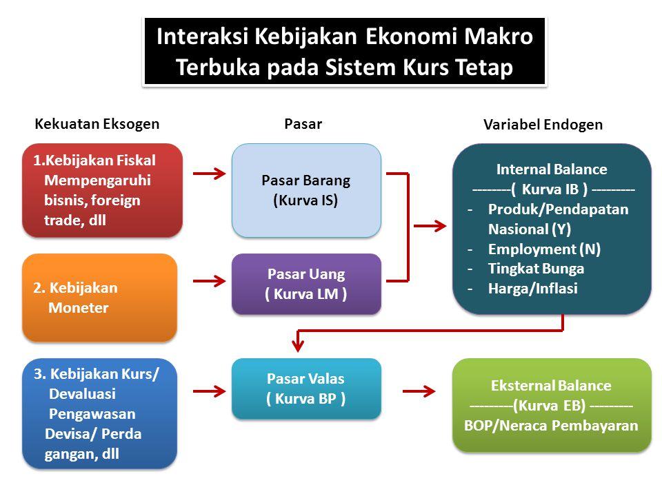 Interaksi Kebijakan Ekonomi Makro Terbuka pada Sistem Kurs Tetap 1.Kebijakan Fiskal Mempengaruhi bisnis, foreign trade, dll 1.Kebijakan Fiskal Mempeng