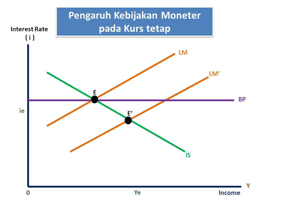 Pengaruh Kebijakan Moneter pada Kurs tetap LM IS Y Income Ye 0 ie E' BP Interest Rate ( i ) E LM'