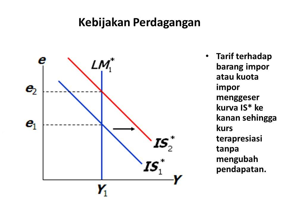 Kebijakan Perdagangan Tarif terhadap barang impor atau kuota impor menggeser kurva IS* ke kanan sehingga kurs terapresiasi tanpa mengubah pendapatan.
