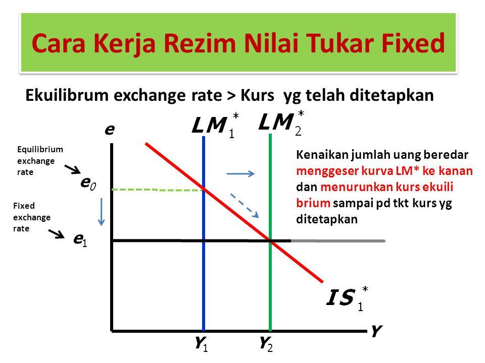 Cara Kerja Rezim Nilai Tukar Fixed Ekuilibrum exchange rate > Kurs yg telah ditetapkan Y e e1e1 e0e0 Y1Y1 Y2Y2 Kenaikan jumlah uang beredar menggeser
