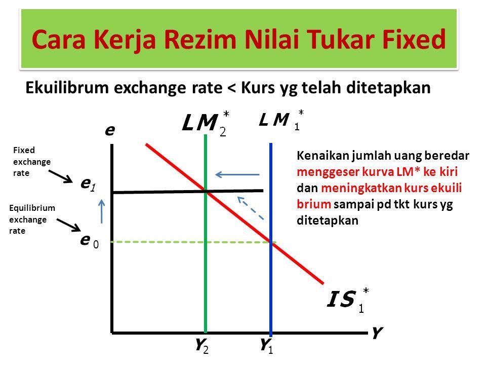 Cara Kerja Rezim Nilai Tukar Fixed Ekuilibrum exchange rate < Kurs yg telah ditetapkan Y e e 0 e1e1 Y2Y2 Y1Y1 Kenaikan jumlah uang beredar menggeser k