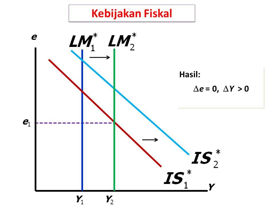 Kebijakan Fiskal Y e Y1Y1 e1e1 Y2Y2 Hasil:  e = 0,  Y > 0 Hasil:  e = 0,  Y > 0