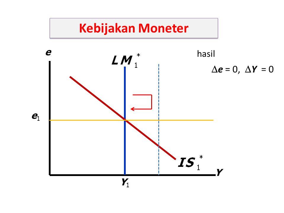 Y e Y1Y1 e1e1 hasil  e = 0,  Y = 0 Kebijakan Moneter