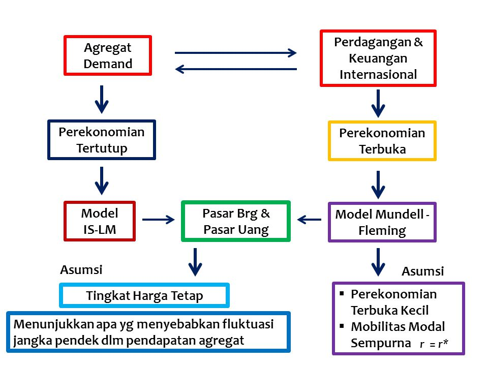 Pengaruh Kebijakan Moneter pada Kurs Mengambang (closed economy) LM IS Y Income0 i=if E BP Interest Rate ( i ) E' IS' LM'