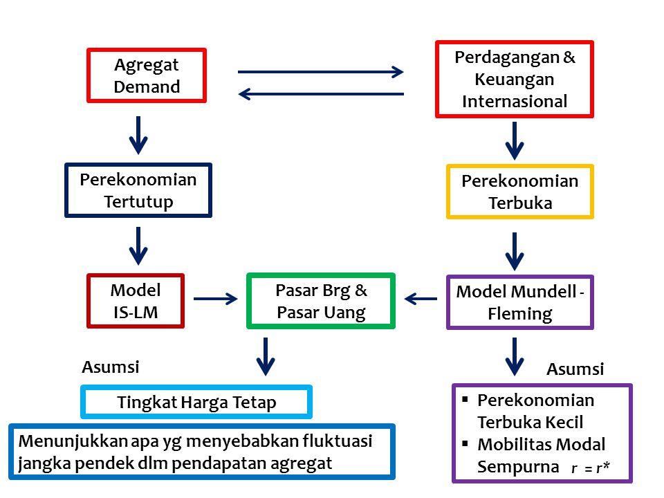 Asumsi : Perekonomian terbuka kecil dengan mobilitas modal sempurna Model Mundell-Fleming r = r* Di mana r : tingkat bunga dlm suatu perekonomian r* : tingkat bunga dunia r* diasumsikan eksogen karena perekonomian tsb relatif kecil dibandingkan perekonomian dunia