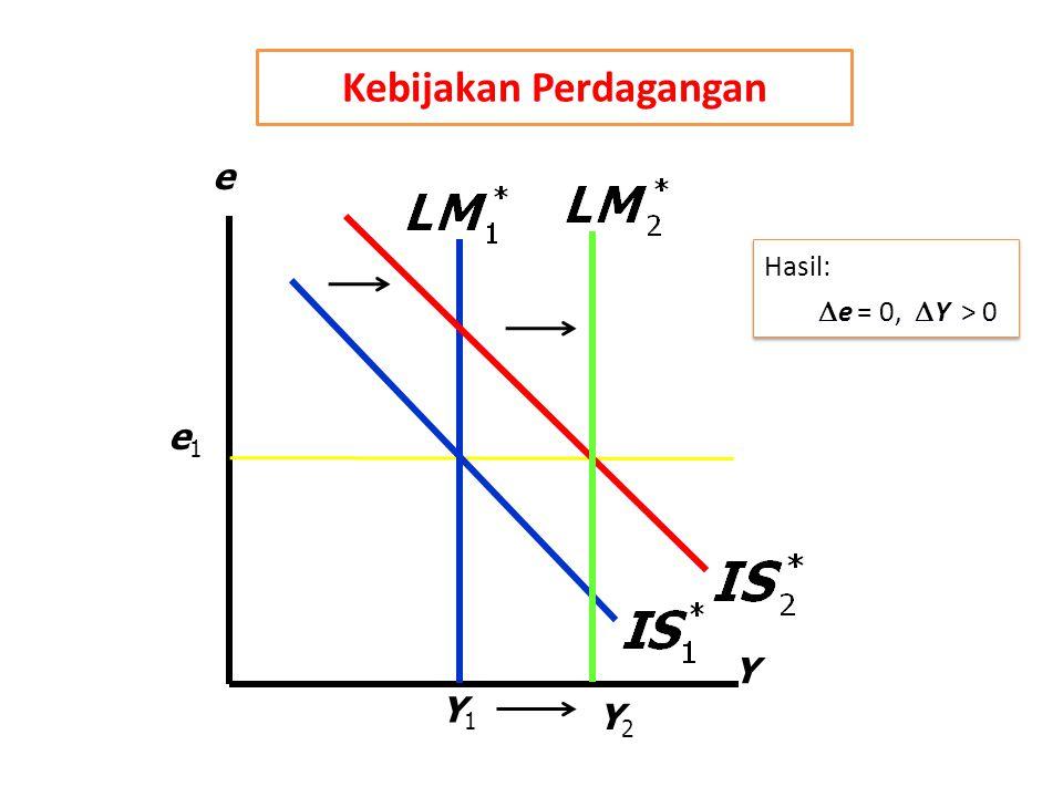 Y e Y1Y1 e1e1 Y2Y2 Hasil:  e = 0,  Y > 0 Hasil:  e = 0,  Y > 0