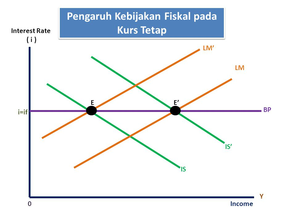 Pengaruh Kebijakan Fiskal pada Kurs Tetap LM IS Y Income0 i=if E BP Interest Rate ( i ) E' IS' LM'
