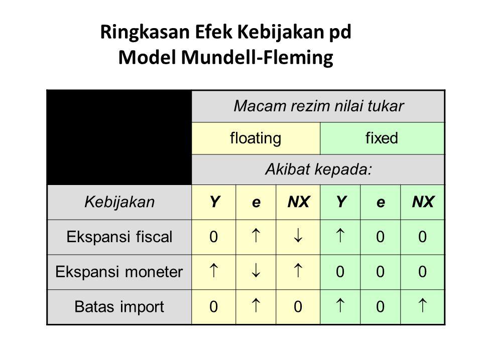 Ringkasan Efek Kebijakan pd Model Mundell-Fleming Macam rezim nilai tukar floatingfixed Akibat kepada: KebijakanYeNXYe Ekspansi fiscal0  00 Ekspans