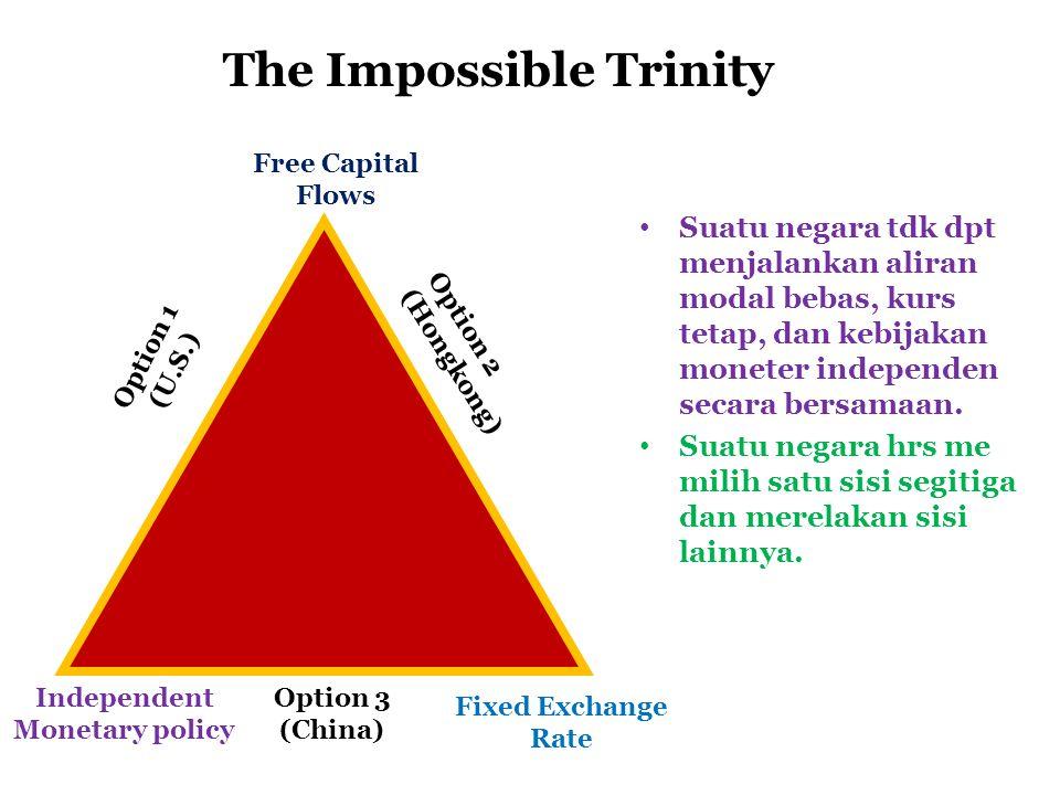 Free Capital Flows Independent Monetary policy Fixed Exchange Rate The Impossible Trinity Suatu negara tdk dpt menjalankan aliran modal bebas, kurs te