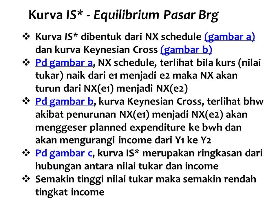 Kurva IS* - Equilibrium Pasar Brg  Kurva IS* dibentuk dari NX schedule (gambar a) dan kurva Keynesian Cross (gambar b)(gambar a)(gambar b)  Pd gamba