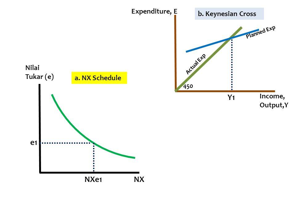 a. NX Schedule NX Nilai Tukar (e) e1 NXe1 b. Keynesian Cross 450 Y1 Planned Exp Actual Exp Income, Output,Y Expenditure, E