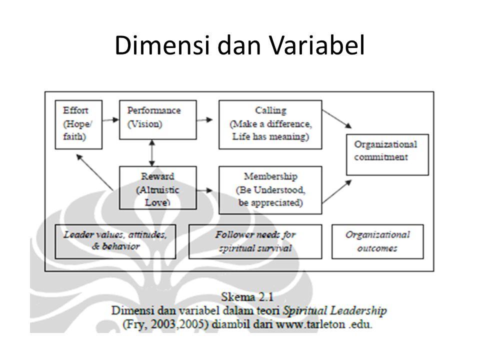 Dimensi dan Variabel
