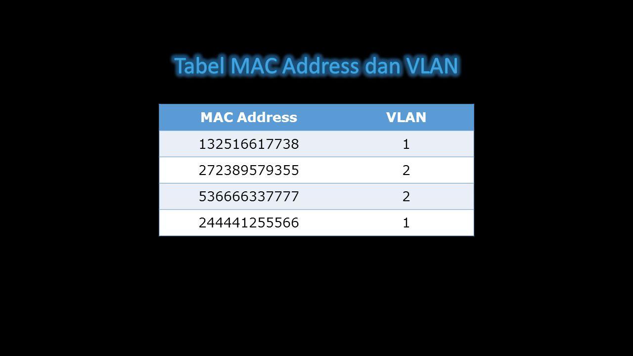 MAC AddressVLAN 1325166177381 2723895793552 5366663377772 2444412555661