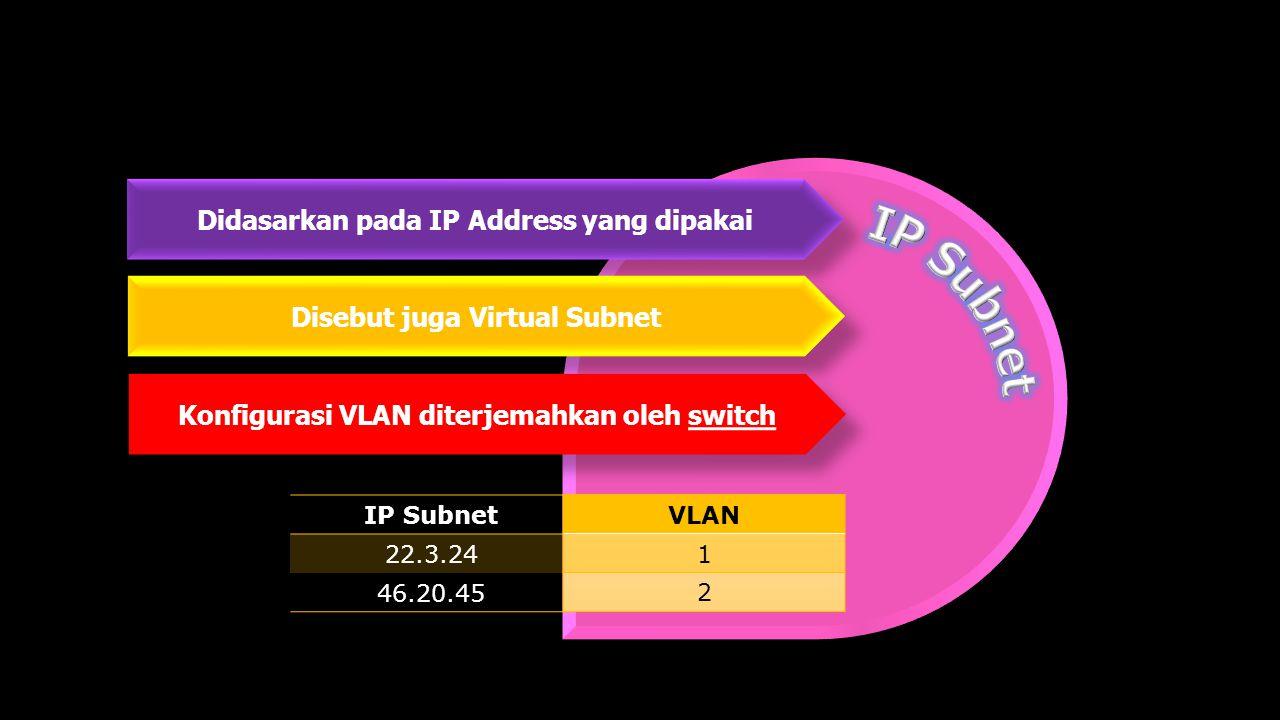 Didasarkan pada IP Address yang dipakai IP Subnet 22.3.24 46.20.45 VLAN 1 2 Disebut juga Virtual Subnet Konfigurasi VLAN diterjemahkan oleh switch