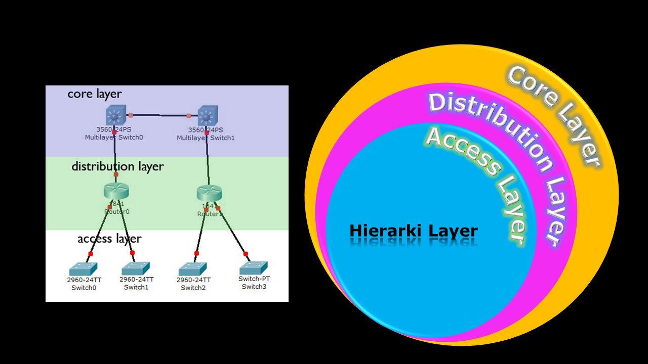 backbone kecepatan tinggi dari internetwork.