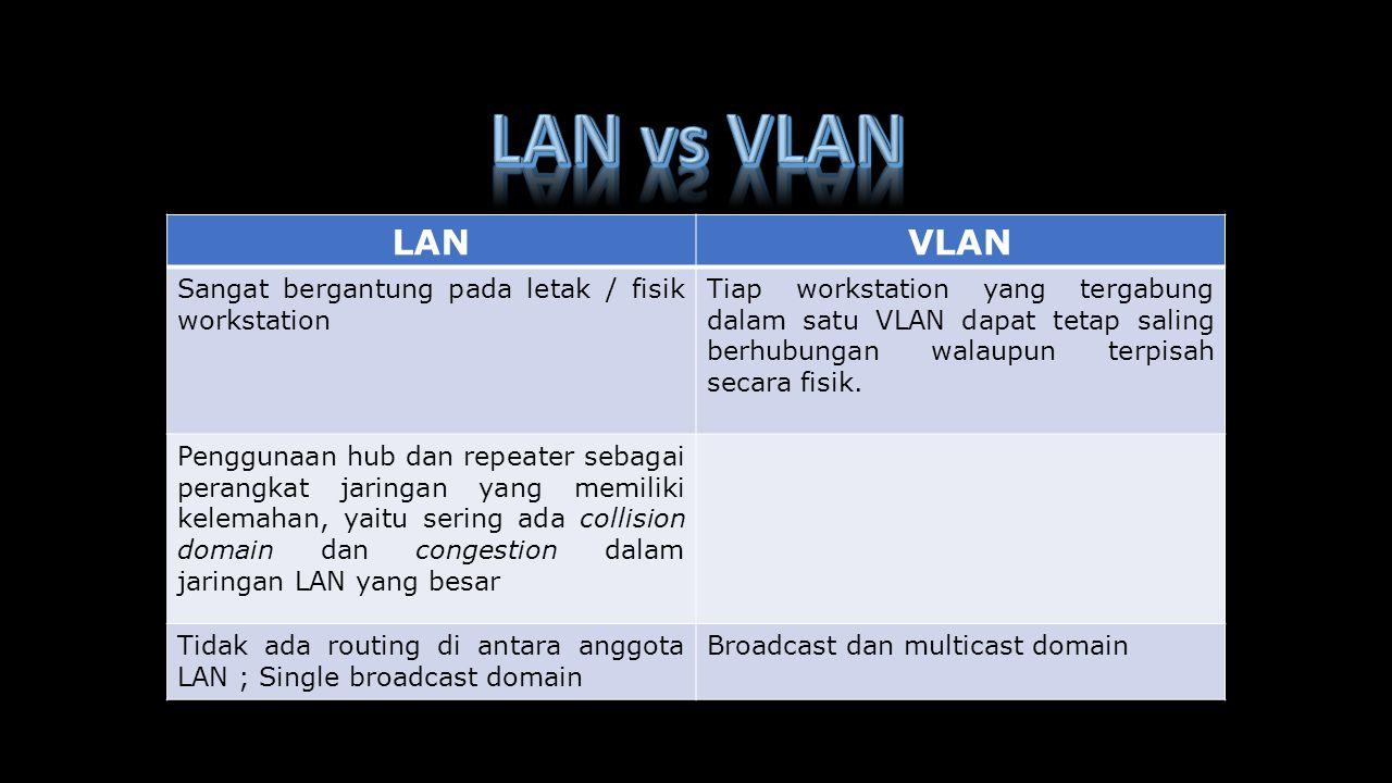 LANVLAN Sangat bergantung pada letak / fisik workstation Tiap workstation yang tergabung dalam satu VLAN dapat tetap saling berhubungan walaupun terpi
