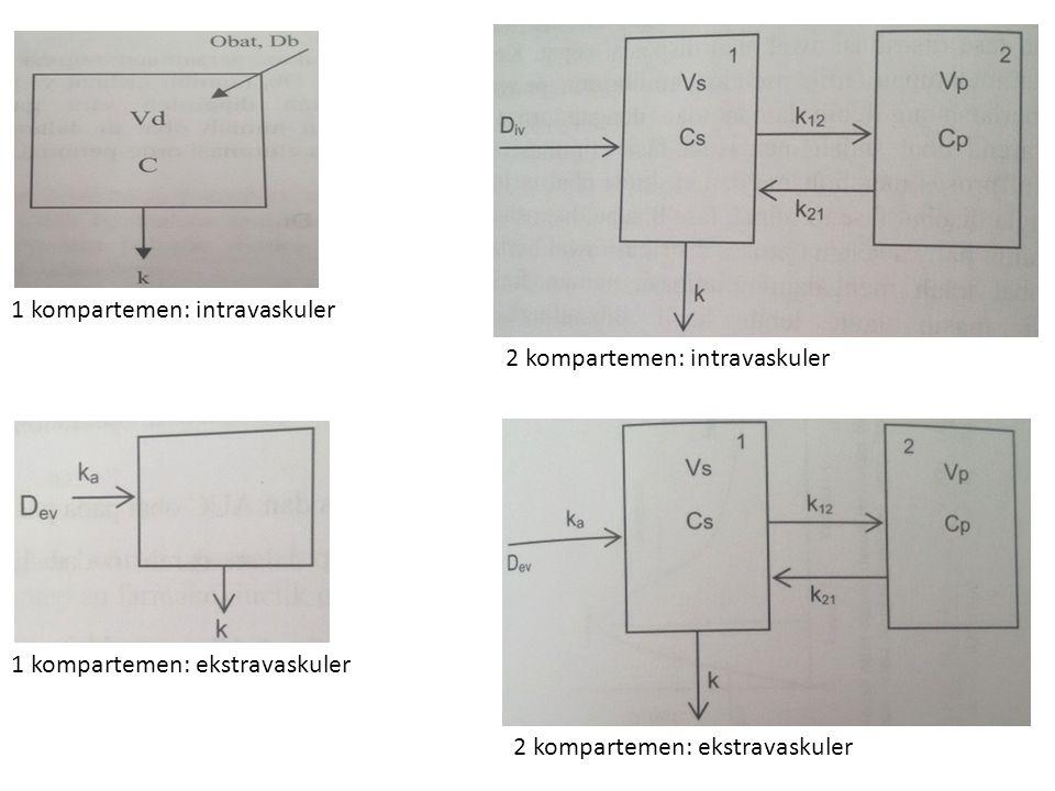 1 kompartemen: intravaskuler 1 kompartemen: ekstravaskuler 2 kompartemen: intravaskuler 2 kompartemen: ekstravaskuler