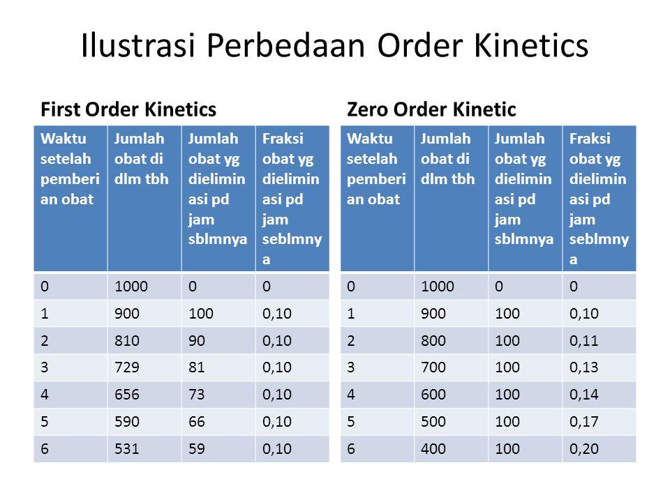 Ilustrasi Perbedaan Order Kinetics First Order Kinetics Waktu setelah pemberi an obat Jumlah obat di dlm tbh Jumlah obat yg dielimin asi pd jam sblmny