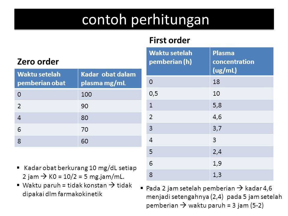 contoh perhitungan Zero order Waktu setelah pemberian obat Kadar obat dalam plasma mg/mL 0100 290 480 670 860 First order Waktu setelah pemberian (h)