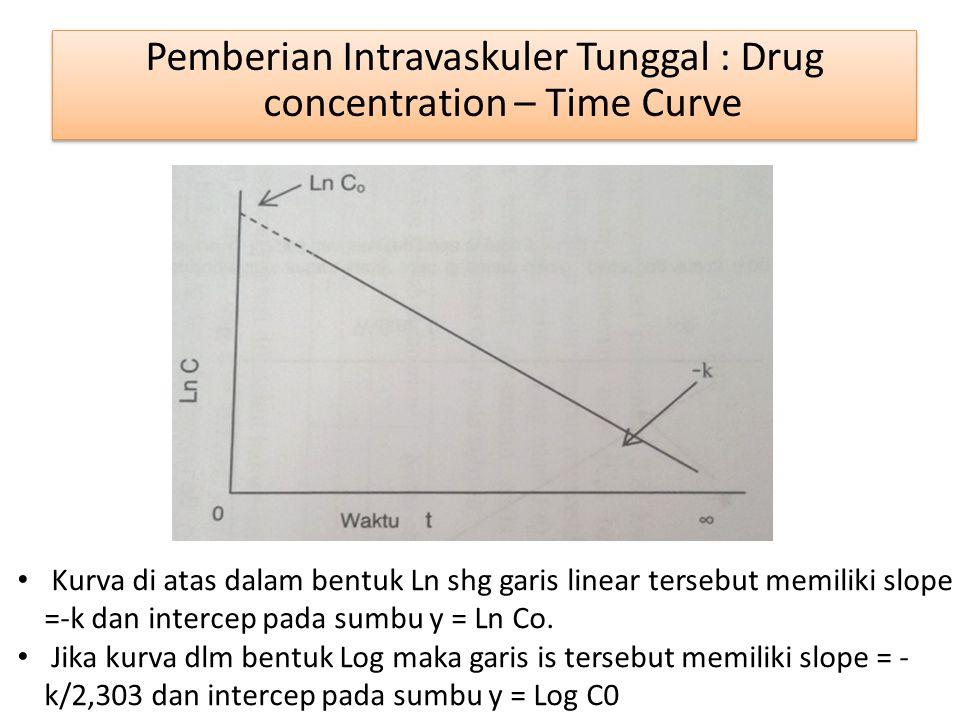 Pemberian Intravaskuler Tunggal : Drug concentration – Time Curve Kurva di atas dalam bentuk Ln shg garis linear tersebut memiliki slope =-k dan inter