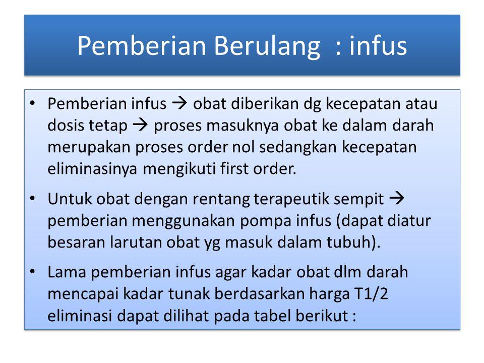 Pemberian Berulang : infus Pemberian infus  obat diberikan dg kecepatan atau dosis tetap  proses masuknya obat ke dalam darah merupakan proses order