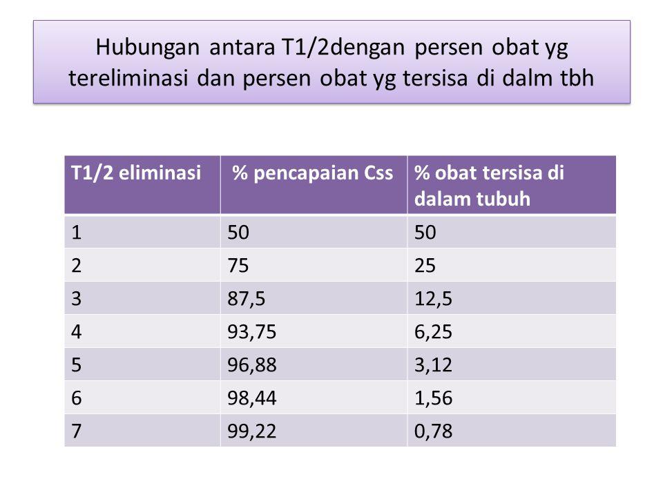Hubungan antara T1/2dengan persen obat yg tereliminasi dan persen obat yg tersisa di dalm tbh T1/2 eliminasi % pencapaian Css% obat tersisa di dalam t