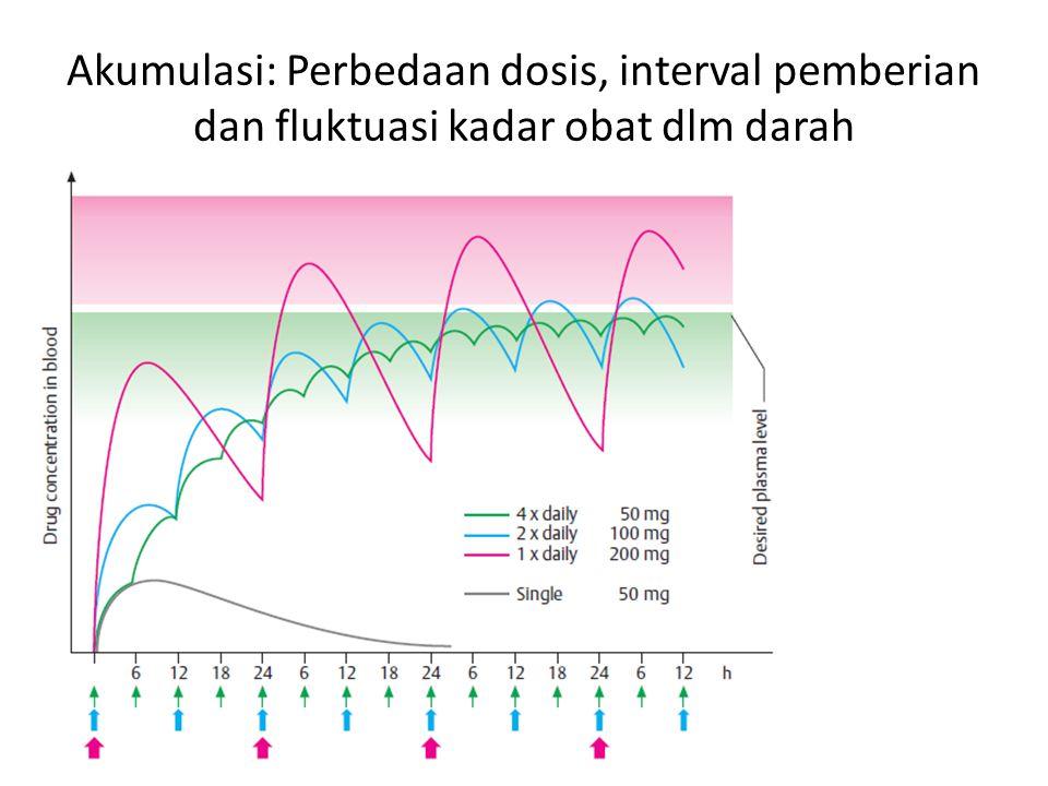 Persamaan untuk menentukan Kadar obat dalam darah setiap waktu dlm suatu interval pemberian obat (sebelum tercapai keadaan tunak) Ket :  n = jumlah suntikan yg telah diberikan.