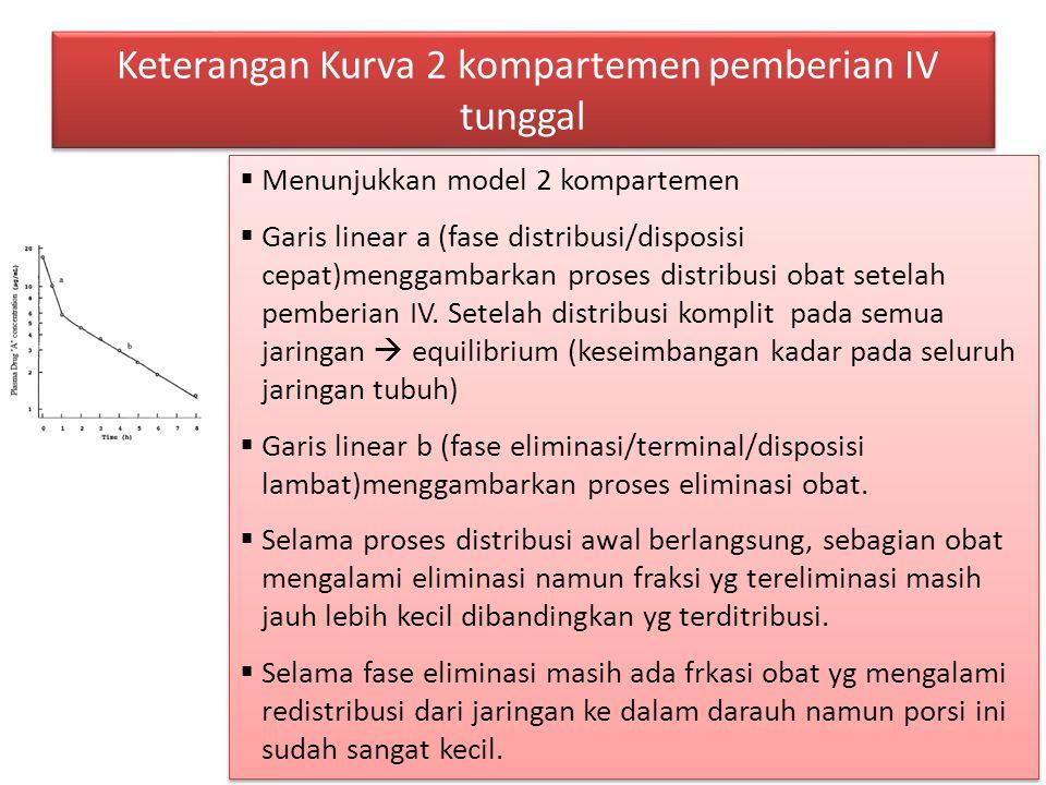 Keterangan Kurva 2 kompartemen pemberian IV tunggal  Menunjukkan model 2 kompartemen  Garis linear a (fase distribusi/disposisi cepat)menggambarkan