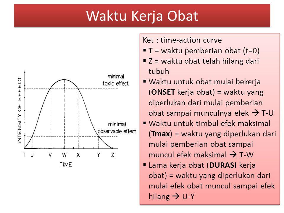 Waktu Kerja Obat Ket : time-action curve  T = waktu pemberian obat (t=0)  Z = waktu obat telah hilang dari tubuh  Waktu untuk obat mulai bekerja (O