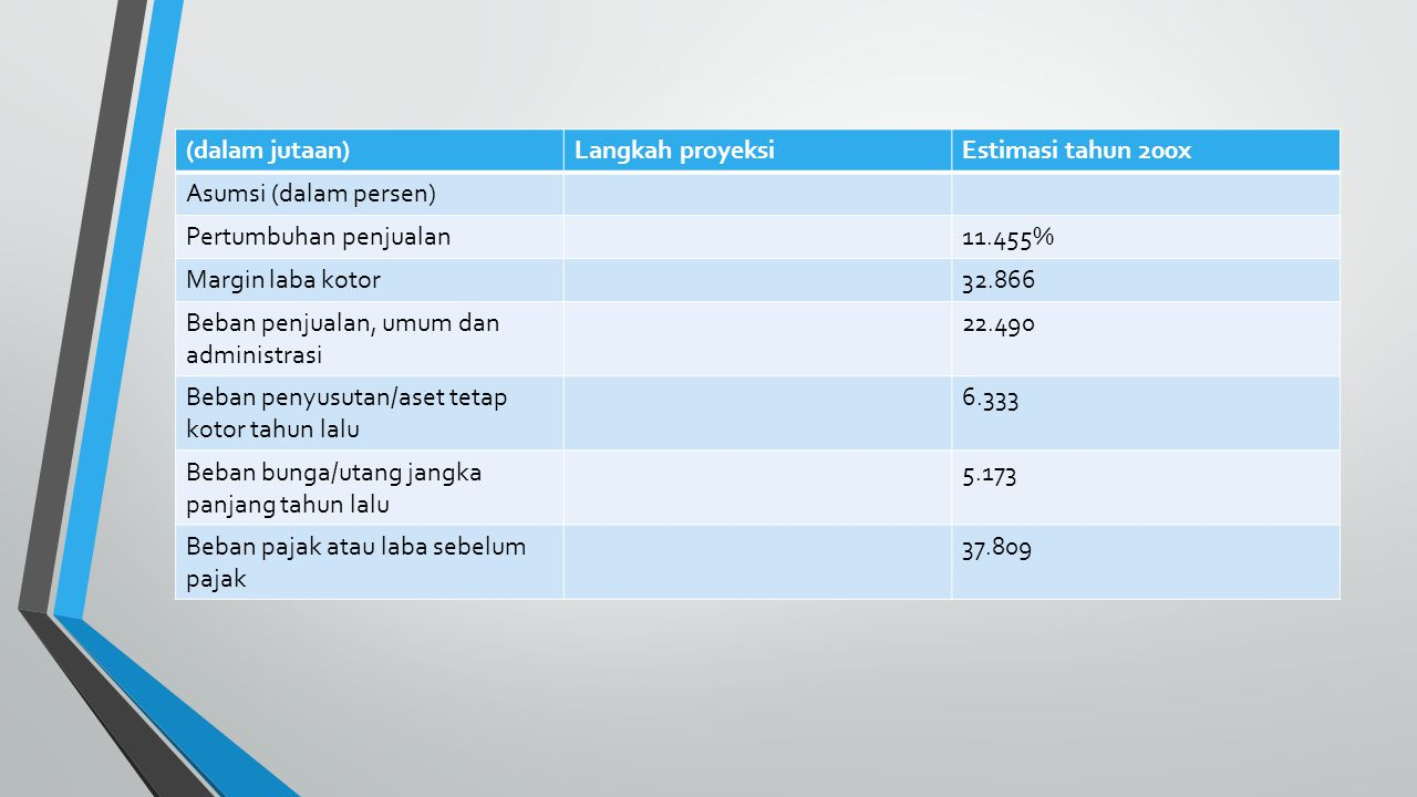 (dalam jutaan)Langkah proyeksiEstimasi tahun 200x Asumsi (dalam persen) Pertumbuhan penjualan11.455% Margin laba kotor32.866 Beban penjualan, umum dan