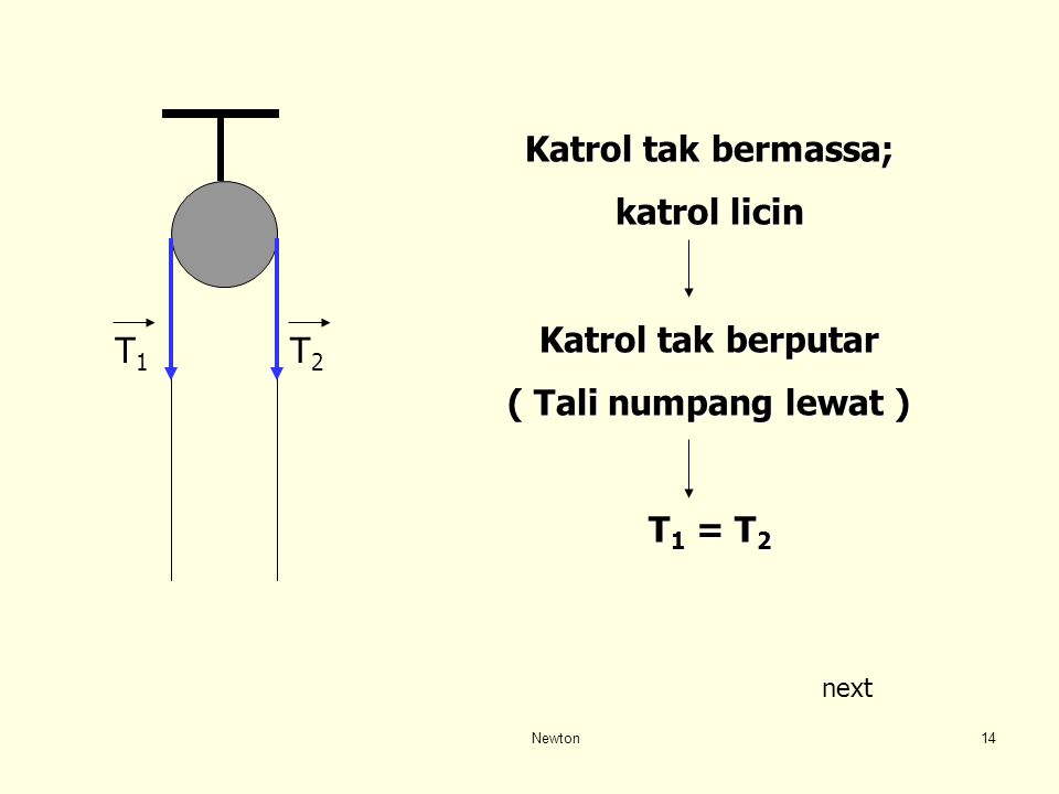 Newton13 W T1T1 W = T 1 T3T3 T2T2 WtWt T 3 = T 2 + W t Massa tali diabaikan W t = 0 T 3 = T 2 T di ujung tali tak bermasa sama besar : pasangan aksi -