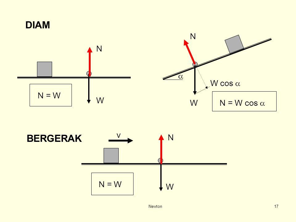 Newton16 GAYA NORMAL N GAYA NORMAL N - benda bertumpu pada benda lain - reaksi gaya tekan - arahnya selalu tegaklurus permukaan yang ditekan