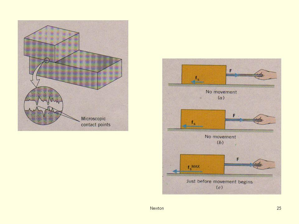 Newton24 GAYA GESEK GAYA GESEK Permukaan Kasar Kinetik bergerak - f k =  k N Statik diam - f s ≠  s N - f s = gaya pendorong - tepat akan bergerak :