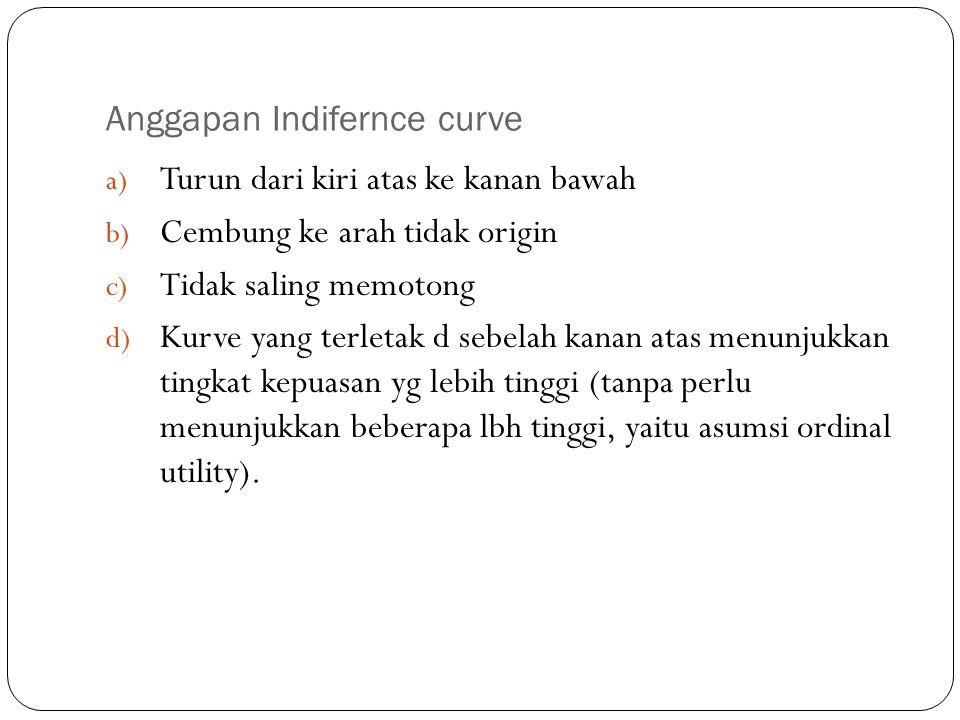 Anggapan Indifernce curve a) Turun dari kiri atas ke kanan bawah b) Cembung ke arah tidak origin c) Tidak saling memotong d) Kurve yang terletak d seb