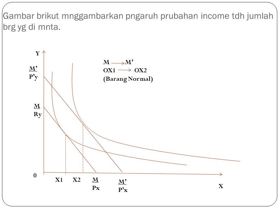 Gambar brikut mnggambarkan pngaruh prubahan income tdh jumlah brg yg di mnta. Y M' P'y M M' OX1 OX2 (Barang Normal) 0 X1X2 X M Px M' P'x M Ry