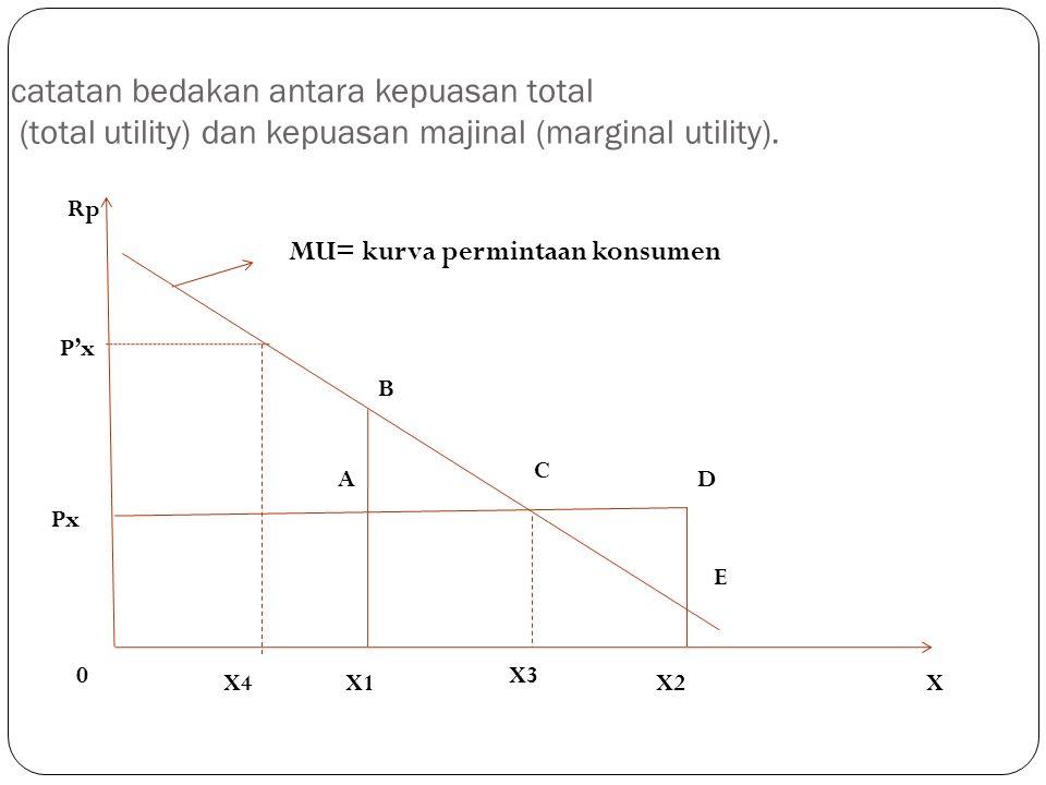 catatan bedakan antara kepuasan total (total utility) dan kepuasan majinal (marginal utility). Rp P'x Px B A C D E X2 X3 X1X4 0 X MU= kurva permintaan