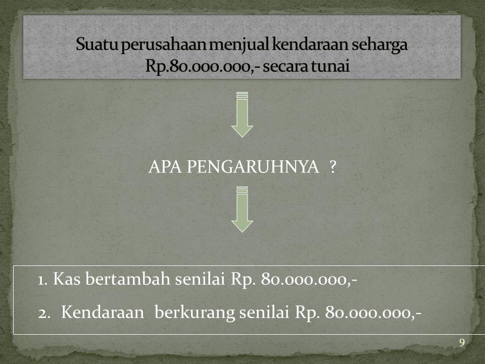 9 APA PENGARUHNYA .1. Kas bertambah senilai Rp. 80.000.000,- 2.