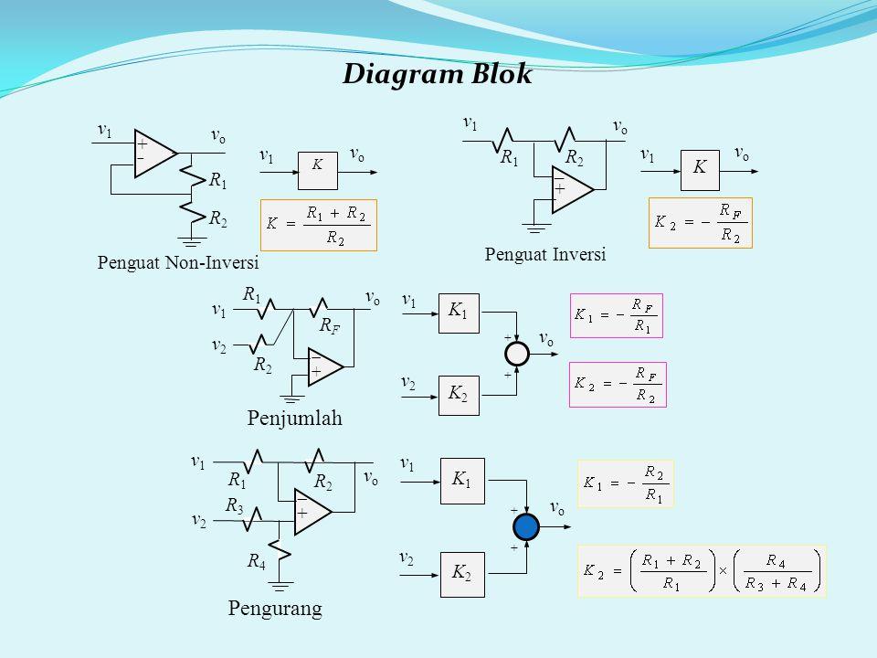 Diagram Blok K v1v1 vovo ++ R1R1 R2R2 vo vo v1 v1 Penguat Non-Inversi K v1v1 vovo R2R2 _+_+ v1v1 R1R1 vo vo Penguat Inversi RFRF ++ v2v2 R1R1 vo vo v1v1 R2R2 Penjumlah K1K1 v1v1 vovo v2v2 ++++ K2K2 K1K1 v1v1 vovo v2v2 ++++ K2K2 R3R3 ++ v2v2 R1R1 vo vo v1v1 R2R2 R4R4 Pengurang