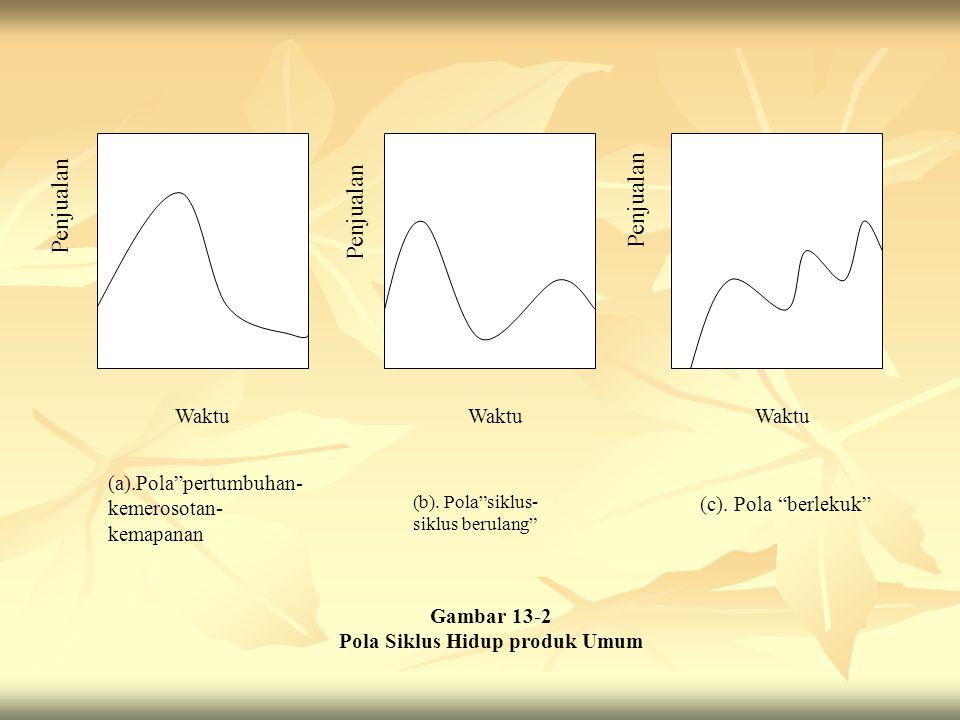 """Waktu (a).Pola""""pertumbuhan- kemerosotan- kemapanan (b). Pola""""siklus- siklus berulang"""" (c). Pola """"berlekuk"""" Gambar 13-2 Pola Siklus Hidup produk Umum P"""