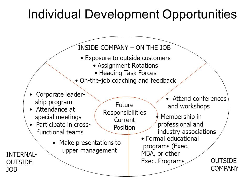 Individual Development Opportunities Future Responsibilities Current Position INSIDE COMPANY – ON THE JOB Exposure to outside customers Assignment Rotations Heading Task Forces On-the-job coaching and feedback INTERNAL- OUTSIDE JOB Corporate leader- ship program Attendance at special meetings Participate in cross- functional teams Make presentations to upper management OUTSIDE COMPANY Attend conferences and workshops Membership in professional and industry associations Formal educational programs (Exec.