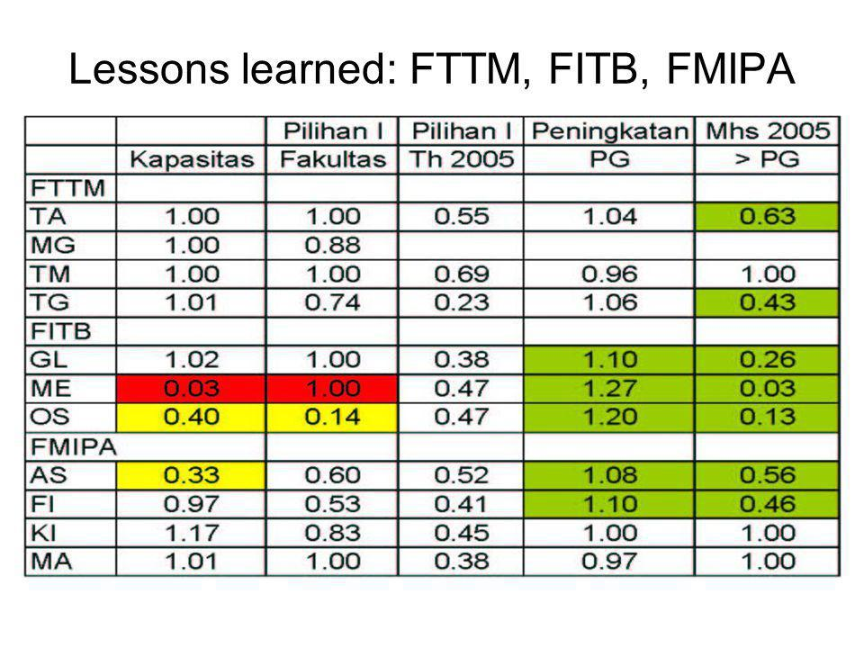 Lessons learned: FTTM, FITB, FMIPA