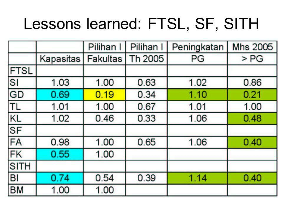 Lessons learned: FTSL, SF, SITH