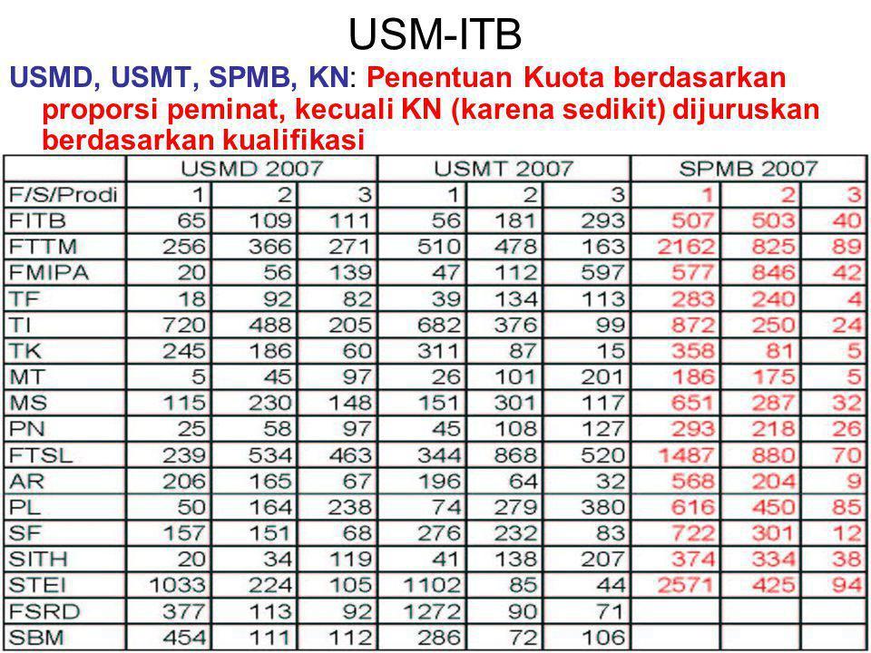 USM-ITB USMD, USMT, SPMB, KN: Penentuan Kuota berdasarkan proporsi peminat, kecuali KN (karena sedikit) dijuruskan berdasarkan kualifikasi