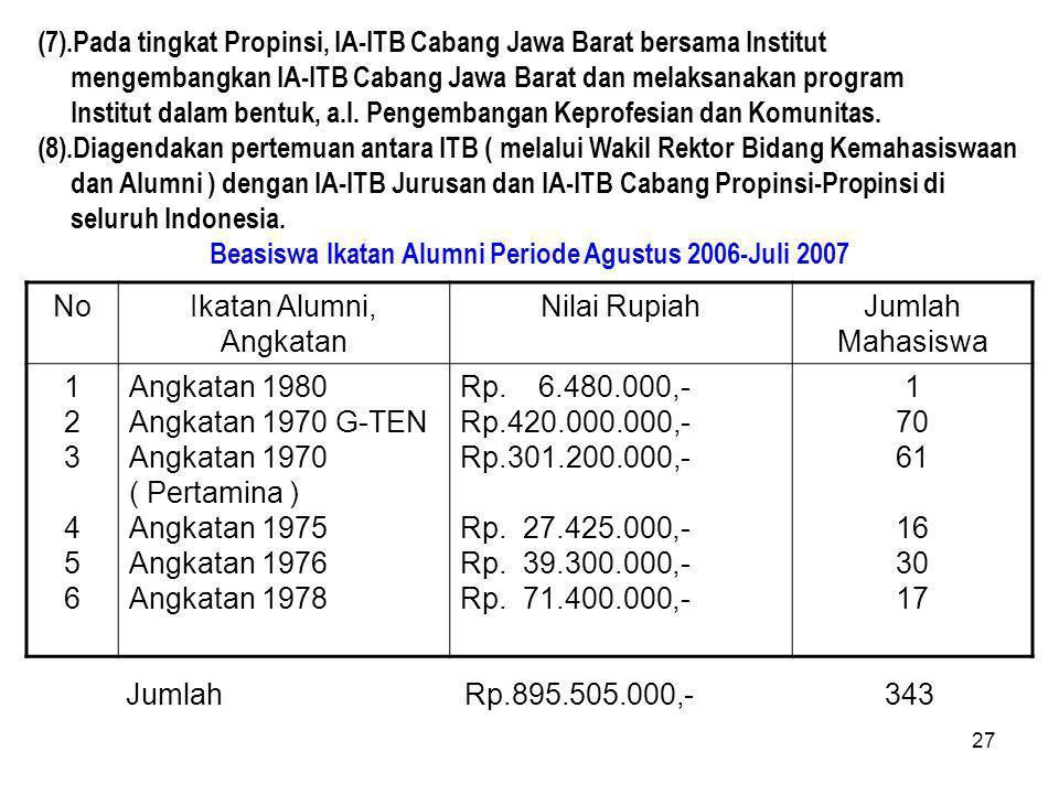 27 (7).Pada tingkat Propinsi, IA-ITB Cabang Jawa Barat bersama Institut mengembangkan IA-ITB Cabang Jawa Barat dan melaksanakan program Institut dalam bentuk, a.l.