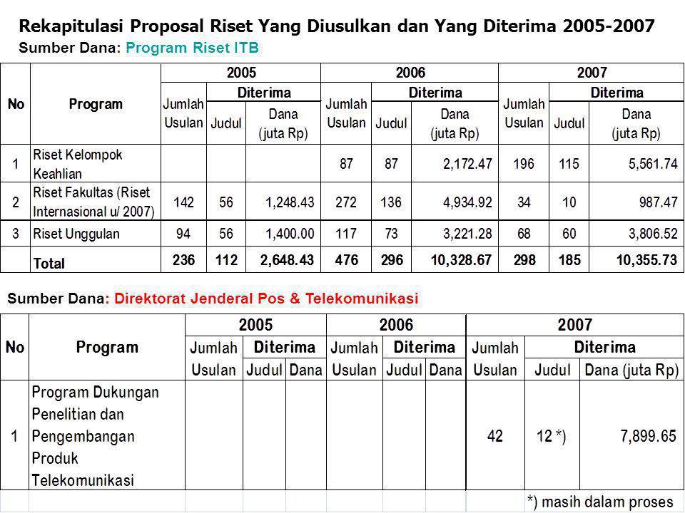 Rekapitulasi Proposal Riset Yang Diusulkan dan Yang Diterima 2005-2007 Sumber Dana: Program Riset ITB Sumber Dana: Direktorat Jenderal Pos & Telekomunikasi