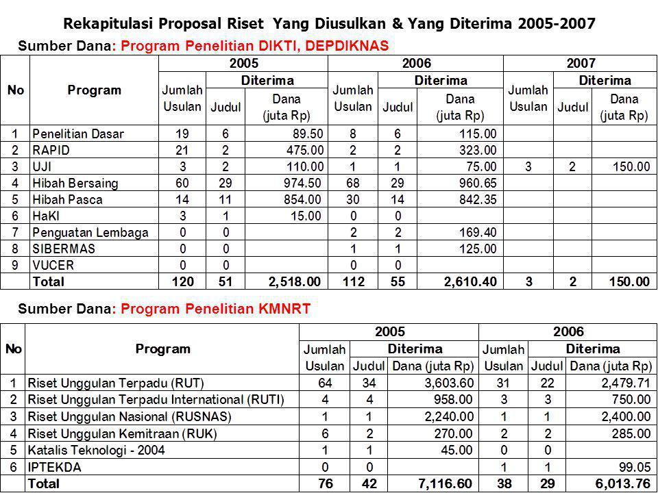 Rekapitulasi Proposal Riset Yang Diusulkan & Yang Diterima 2005-2007 Sumber Dana: Program Penelitian DIKTI, DEPDIKNAS Sumber Dana: Program Penelitian KMNRT